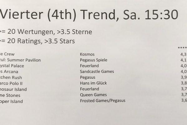 4. Trend Scoutaktion, Sa. 15:30 Uhr